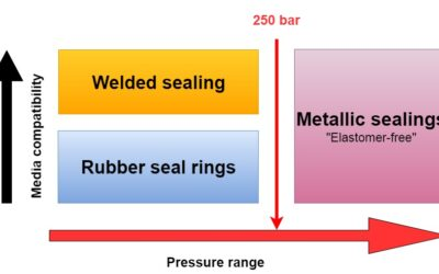 The right sealing solution for every application